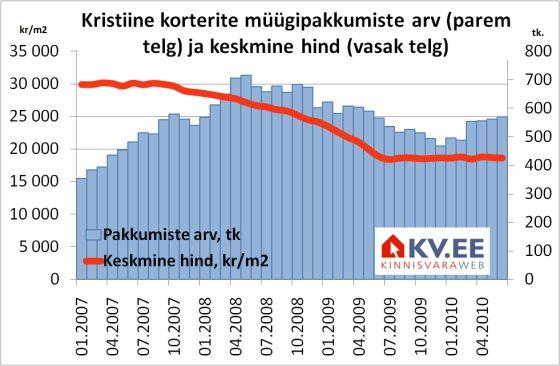 Kristiine korterite müügipakkumiste arv ja keskmine hind