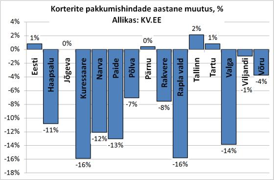 В большинстве регионов Эстонии цены на квартиры по-прежнему падают