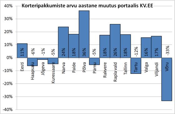 Korterite pakkumiste arvu muutus Eesti maakondades portaalis KV.EE