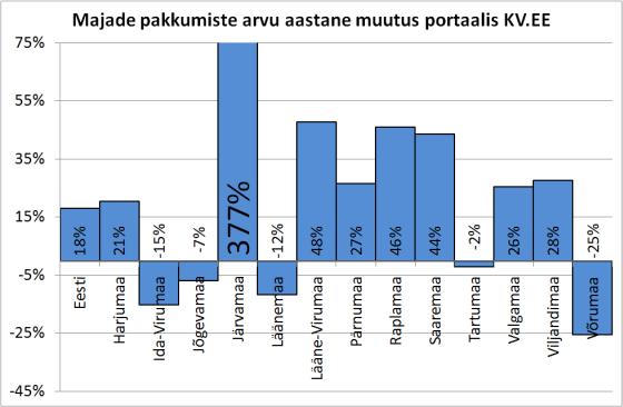 Majade pakkumiste arvu muutus Eesti maakondades portaalis KV.EE
