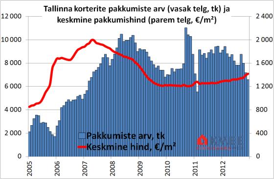 KV.EE kinnisvaraturu prognoosid 2013. aastaks