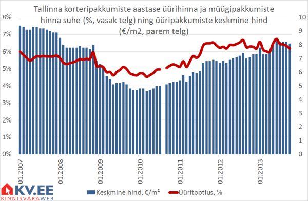 Tallinna korteripakkumiste aastase üürihinna ja müügipakkumiste hinna suhe (%, vasak telg) ning üüripakkumiste keskmine hind (€/m2, parem telg)