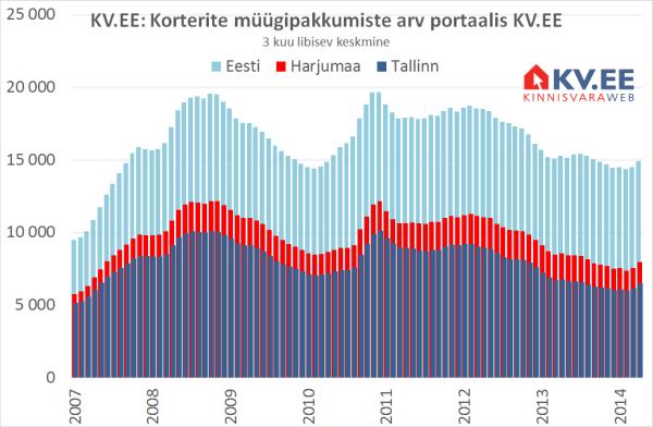 Korterite müügipakkumiste arv portaalis KV.EE