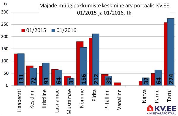 KV.EE: Majade pakkumine väheneb, hinnad kerkivad