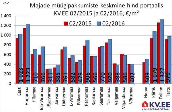 Majade müügipakkumiste keskmine hind Eesti maakondades portaalis KV.EE