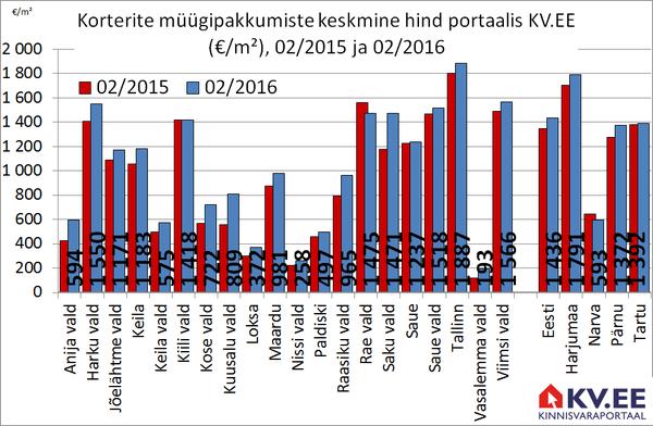 KV.EE: Harjumaa korterite pakkumishinnad kasvasid aastaga 5%