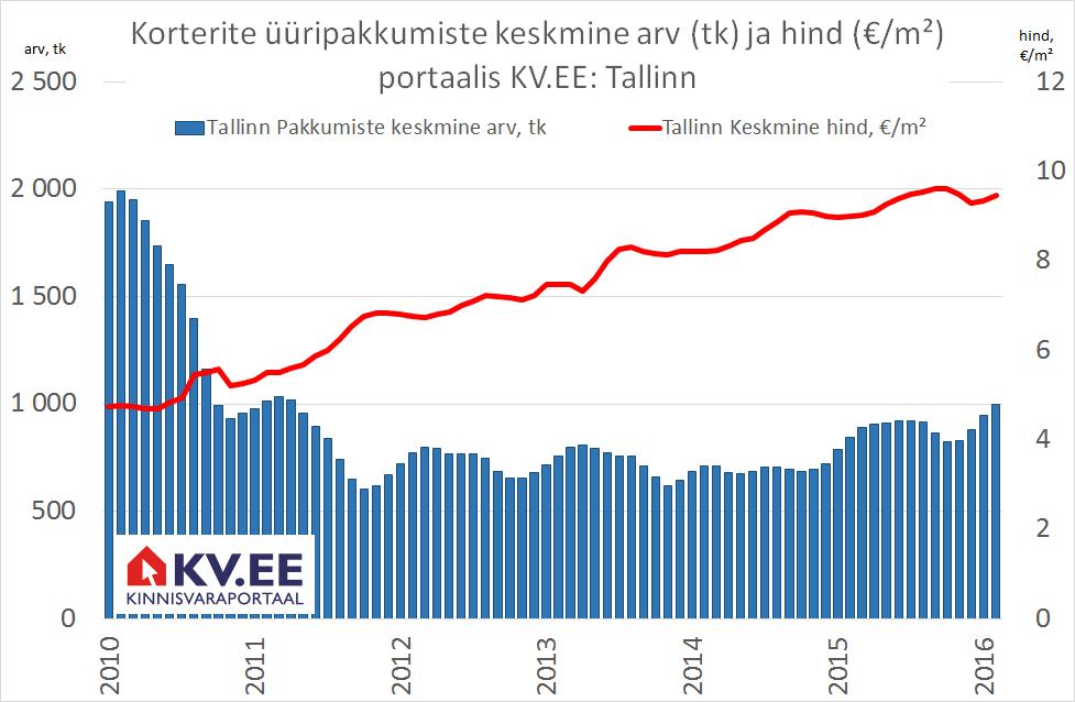 KV.EE: Tallinna korterite üürihindade hoog on raugenud