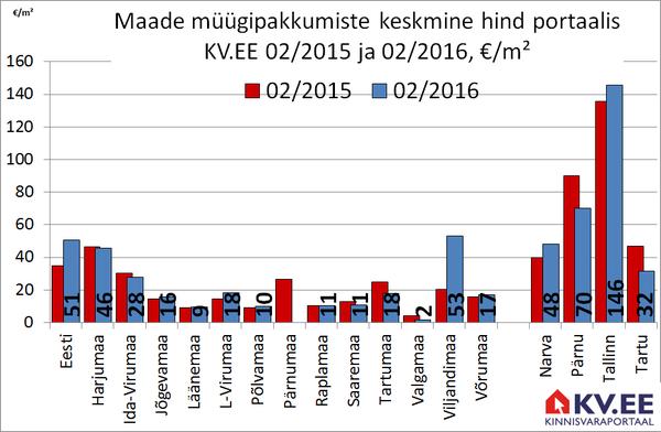 KV.EE: Eestis otsib ostjat 3756 maatükki
