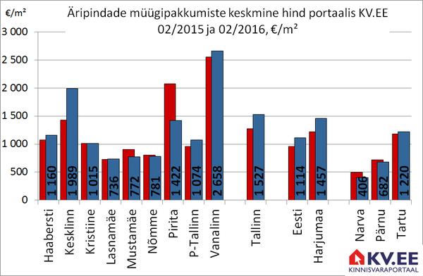 KV.EE: Äripindade müügipakkumiste hind kerkis aastaga 20%