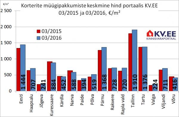 Korterite müügipakkumiste keskmine hind portaalis kv.ee