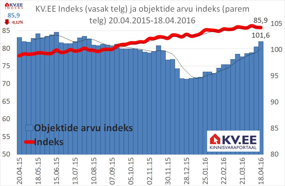 KV.EE: Elamispindade müügipakkumiste arv paneb hinnad surve alla