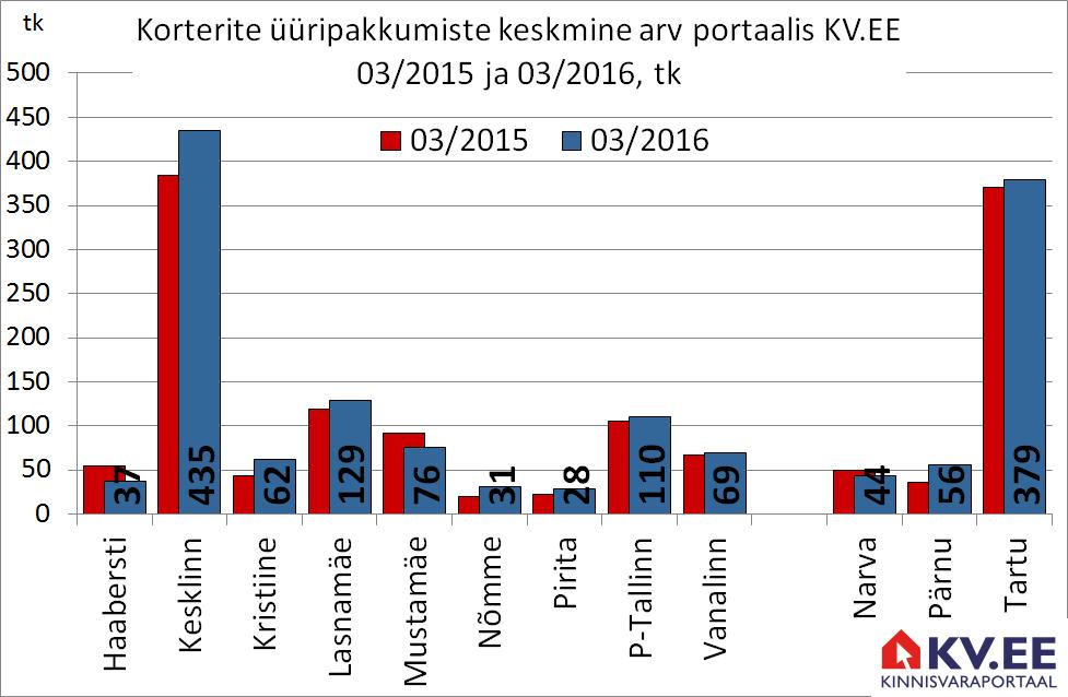 Tallinna üüripakkumiste keskmine arv portaalis KV.EE