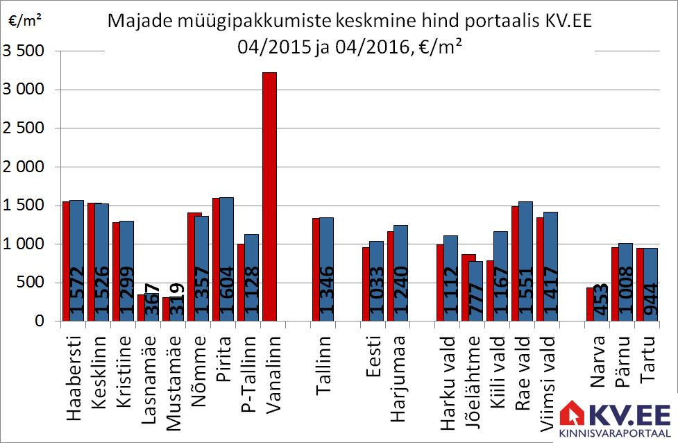 KV.EE: Tallinna majade müügipakkumiste arv vähenes aastaga 9 protsenti
