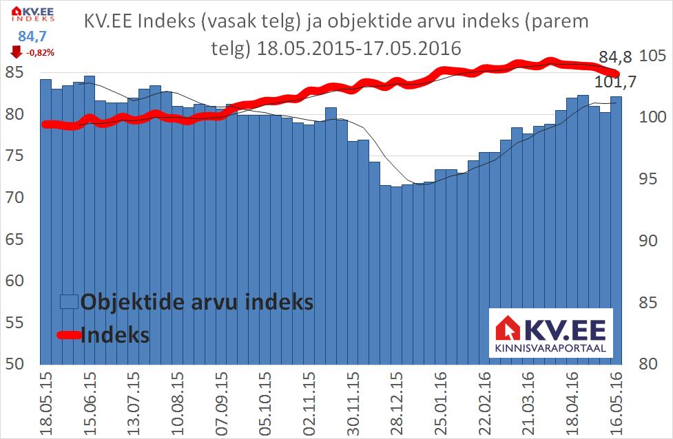 KV.EE: Elamispindade pakkumishinnad jätkavad languse lainel