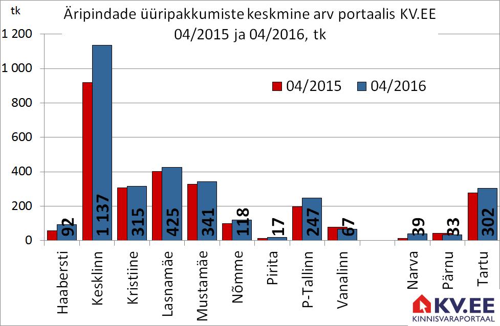 Äripindade üüripakkumiste keskmine pakkumiste arv portaalis KV.EE