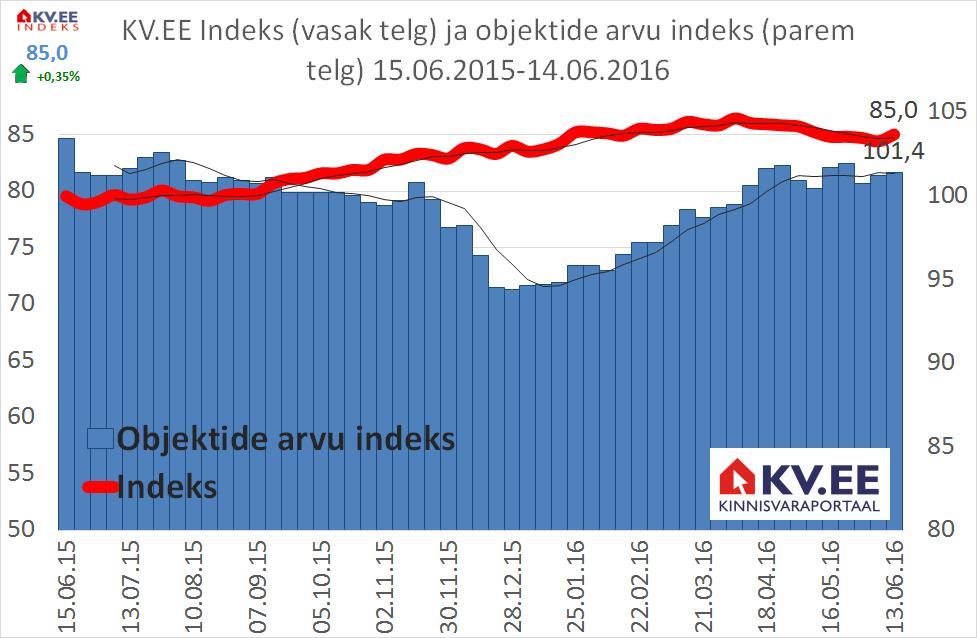 Kinnisvaraportaal: kõrge pakkumiste arv hoiab elamispindade hinnad kontrolli all