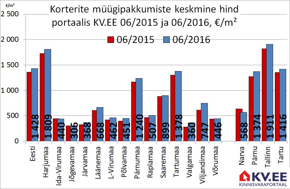 KV.EE: korteripakkumiste vähenemine kergitab hindu