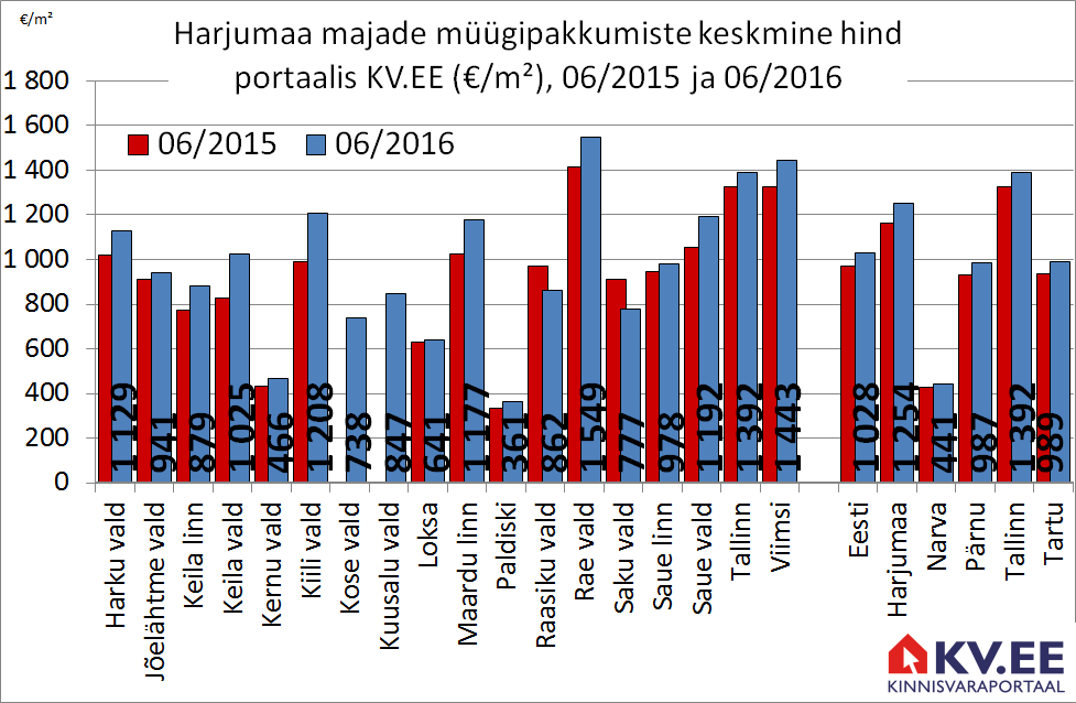 Harjumaa majade müügipakkumiste keskmine hind portaalis KV.EE
