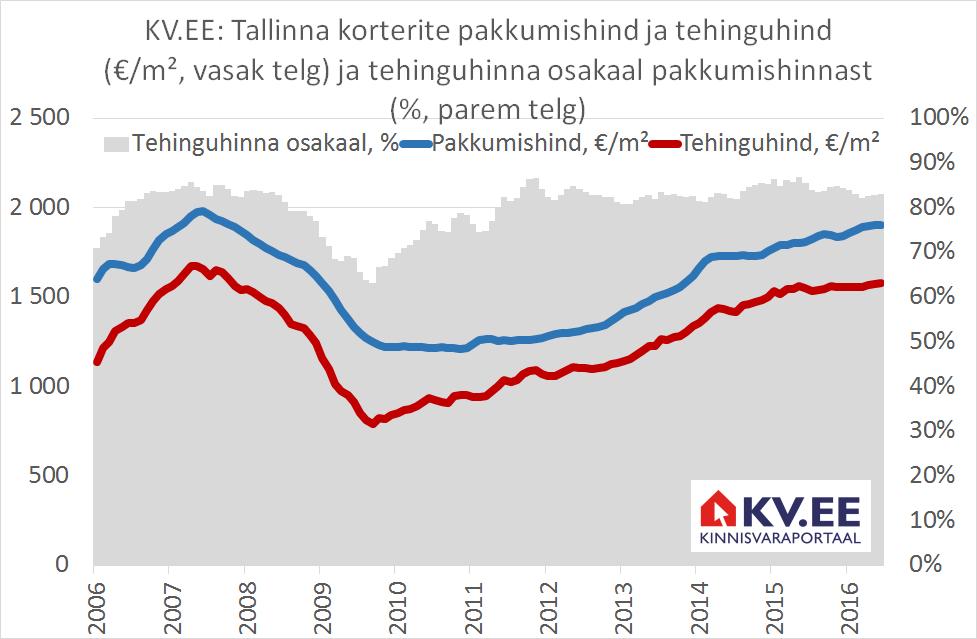 KV.EE: kauplemisruum korteriostul suureneb