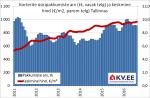Korterite üüripakkumiste keskmine hind portaalis KV.EE