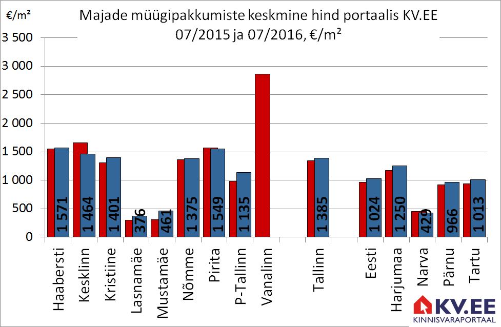 KV.EE: Tallinna majade pakkumishinnad kerkivad