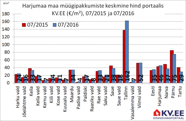 Harjumaa maa müügipakkumiste keskmine hind portaalis KV.EE