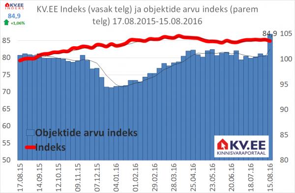 KVEE indeks