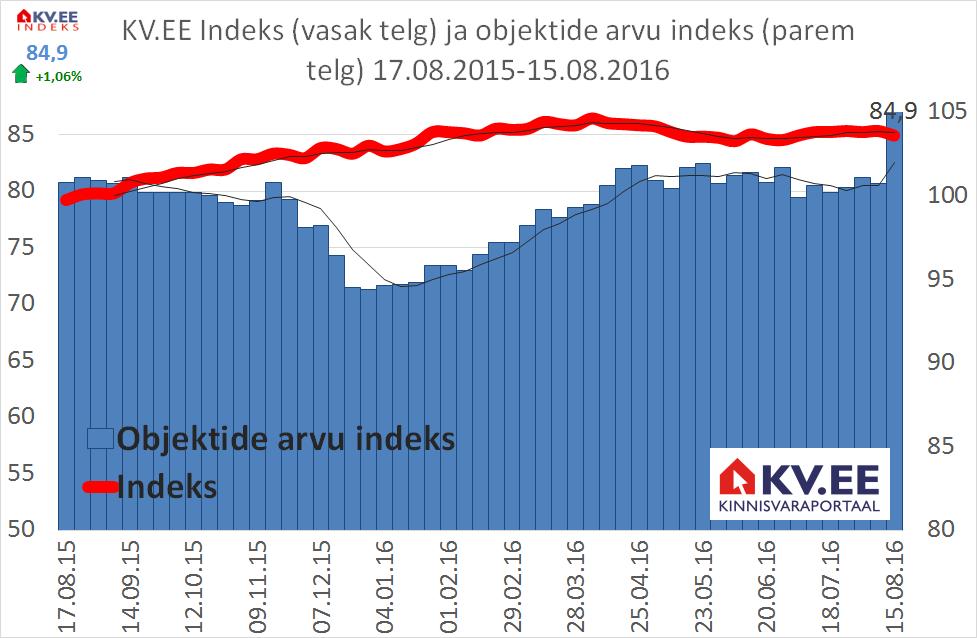 KV.EE: Eluruumide hinnad püsivad pakkumiste arvu suurenemise kiuste