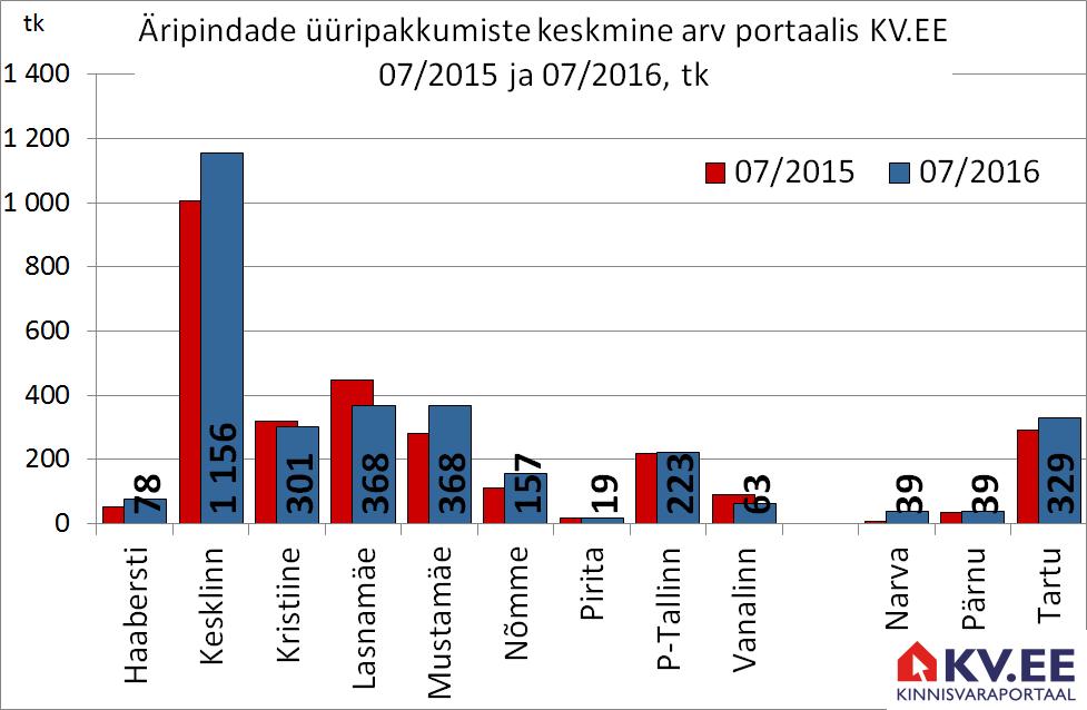KV.EE: Äripindade üüripakkumiste arv Tallinnas kasvab