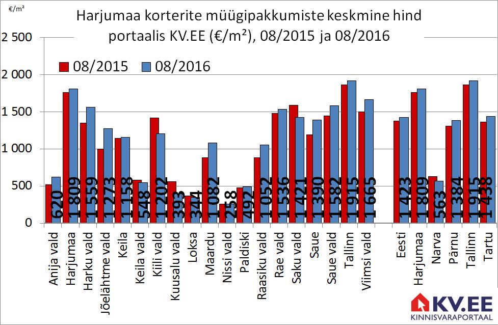 KV.EE: Tallinna korterite pakkumishind kerkis aastaga 3%