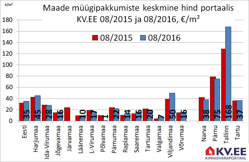 KV.EE: Maade pakkumishinnad kerkisid aastaga 9%