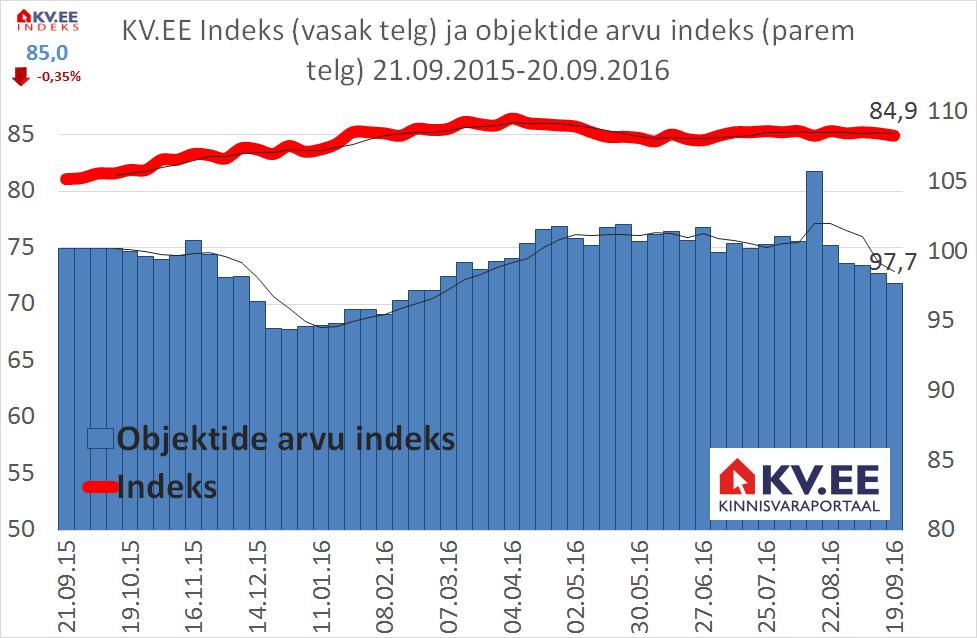 KV.EE: Kas pakkumiste vähenemine viib korterite hinnatõusule?