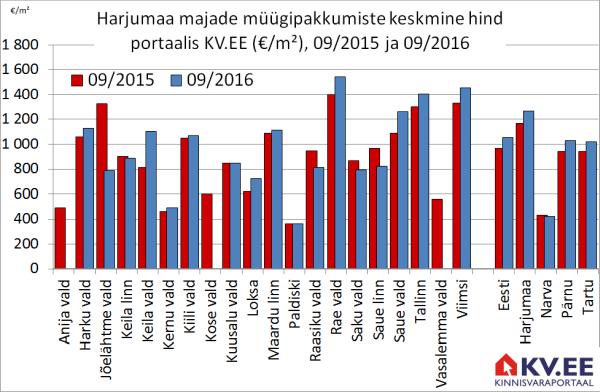 KV.EE: Tallinna majade müügipakkumisi jääb vähemaks