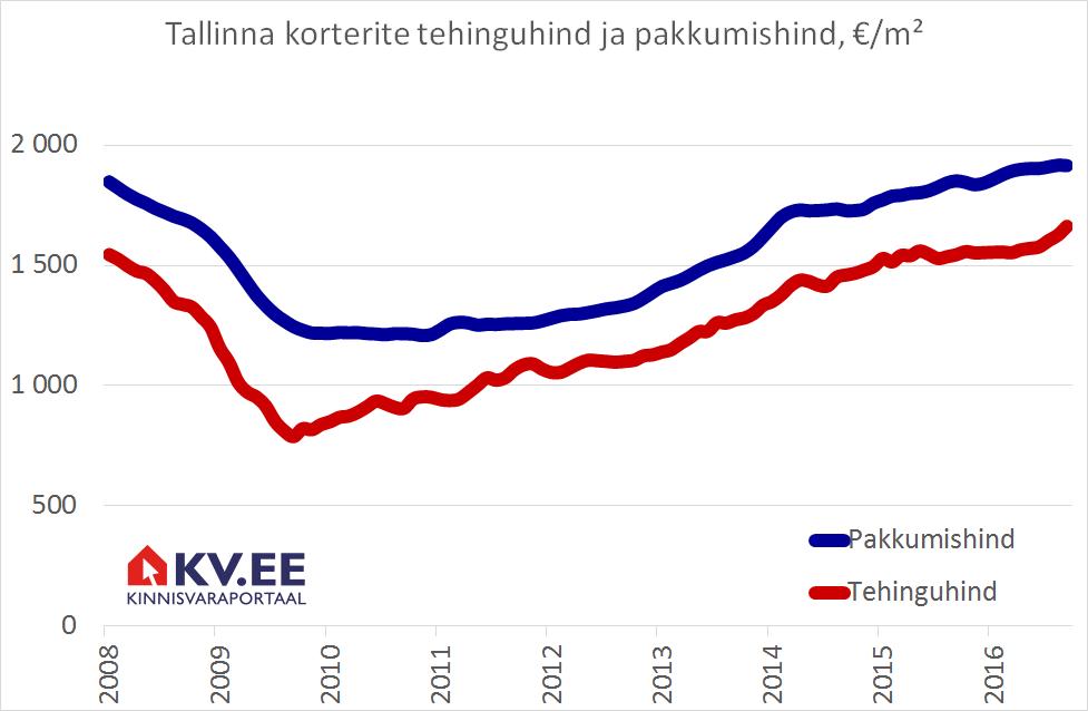 KV.EE: Tallinna korterimüüjatel õnnestus hindu kergitada