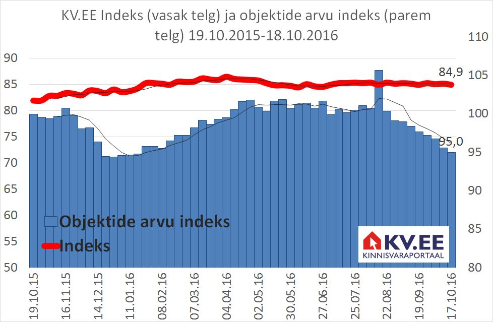 KV.EE: Elamispindade pakkumine jätkab vähenemist