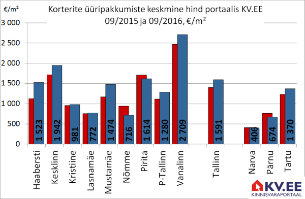 Tallinna korterite üüripakkumiste keskmine arv