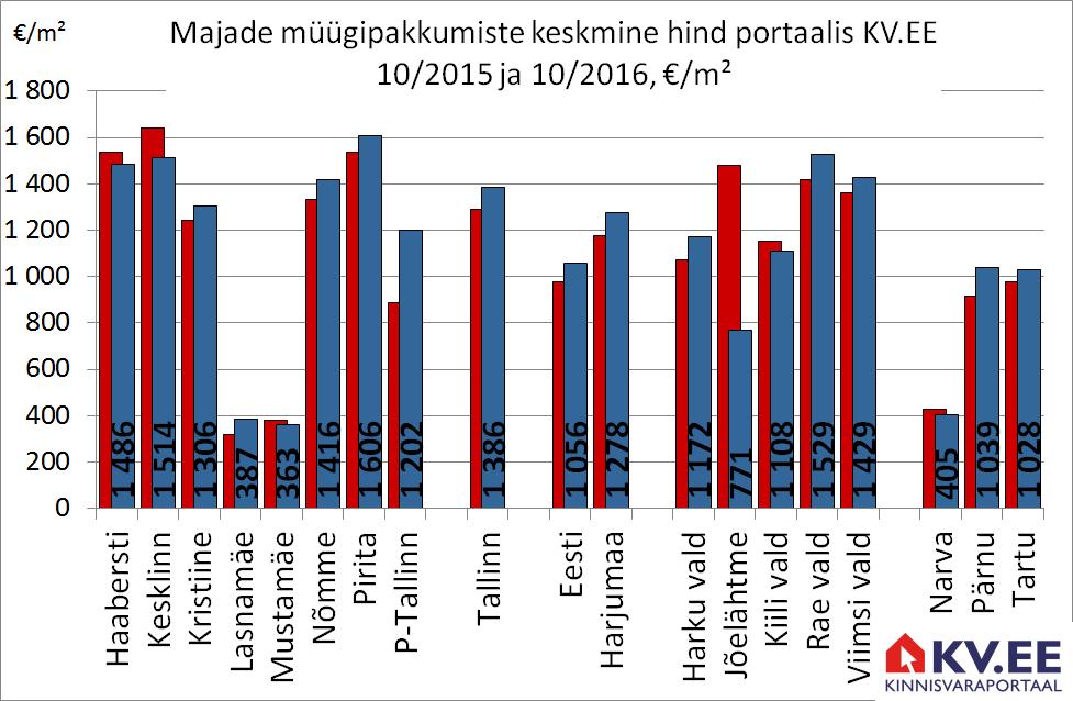 KV.EE: Majade pakkumiste arvu vähenemine on viinud pakkumishinnad tõusule