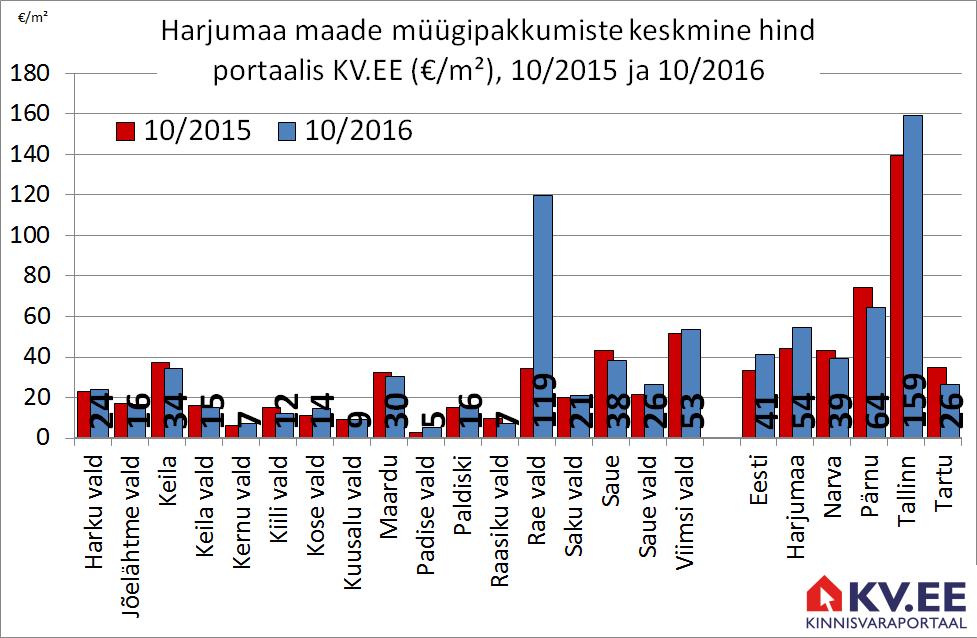 KV.EE: Maade müügipakkumiste hinnad kerkivad