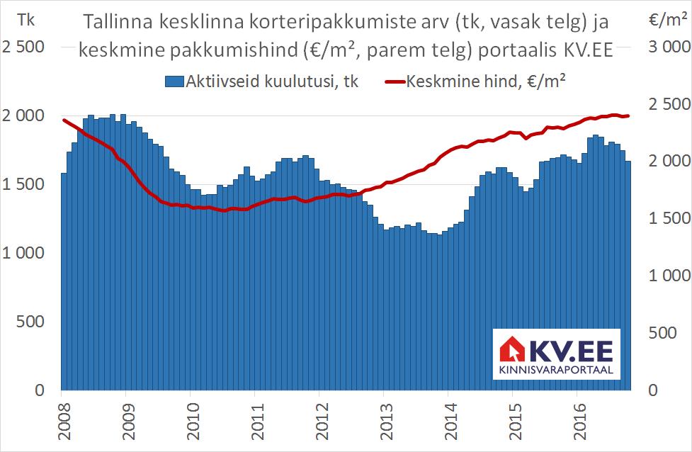 KV.EE: Pakkumiste nappus viib kesklinna korterite hinnad tõusule