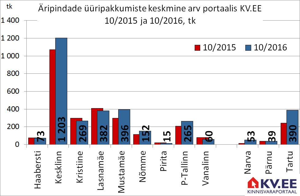 Äripindade üüripakkumiste arv Tallinas