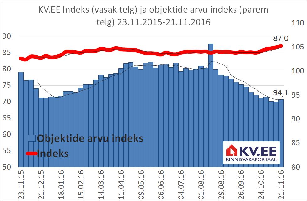 KV.EE: Elamispindade pakkumiste vähenemine surub hindu üles