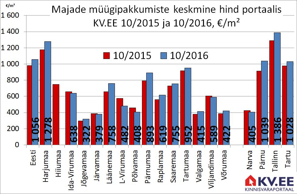 KV.EE: Majade müügipakkumiste hind kasvas aastaga 8%