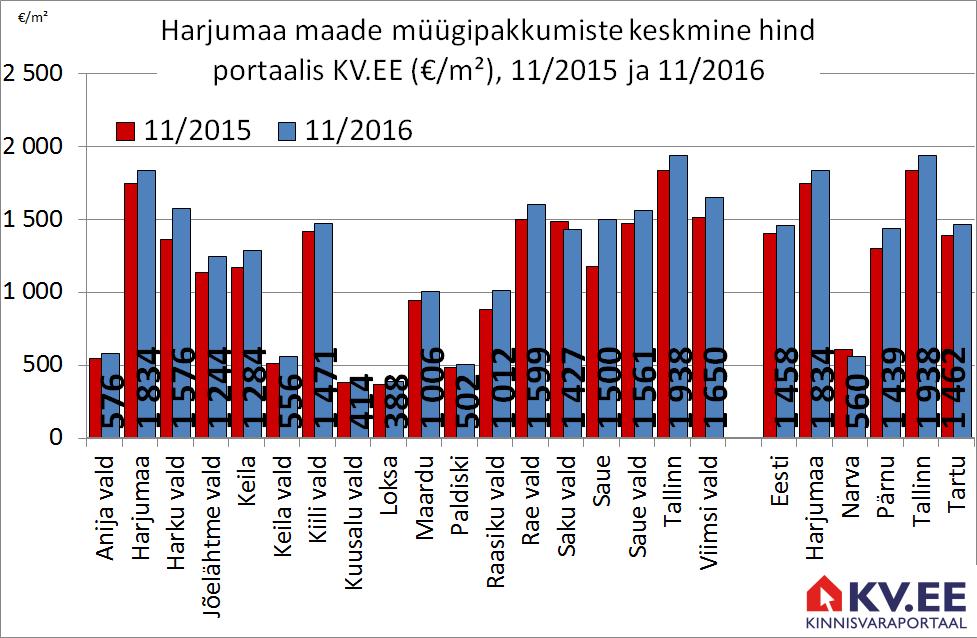 Harjumaa korterite muugipakkumiste keskmine hind portaalis kv.ee