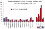 Maade müügipakkumiste keskmine hinda portaalis KV.EE
