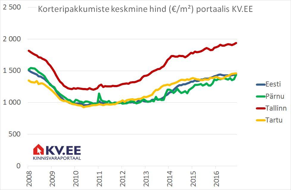 Korteripakkumiste keskmine hind portaalis KV.EE