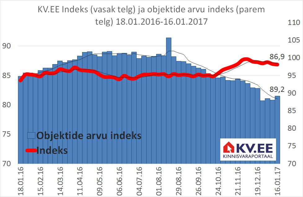 KV.EE: Korterite tehinguhinna tõus viib pakkumishinna kerkimisele