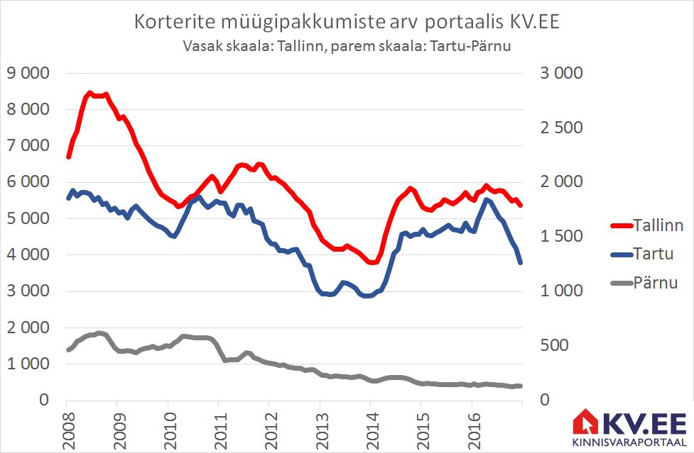 KV.EE: Korterite hinnad jätkavad 2017. aastal tõusu