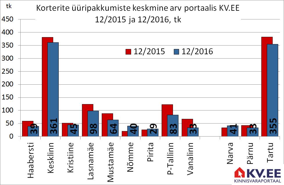 KV.EE: Tallinna korterite üüripakkumiste keskmine hind kasvas aastaga 9%
