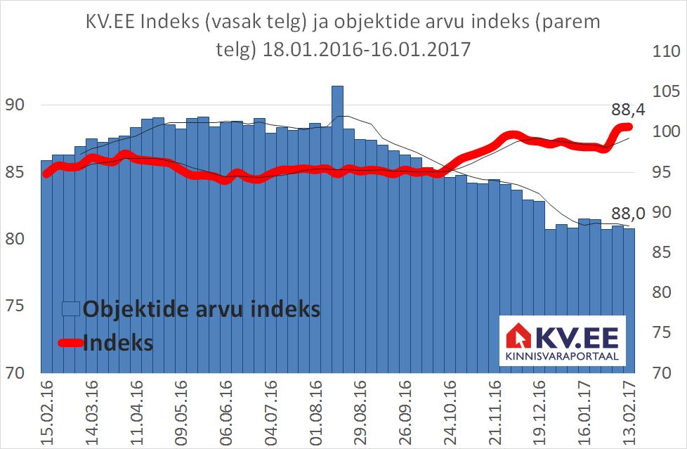 KV.EE: Pakkumiste vähenemine kergitab KV.EE hinnaindeksit