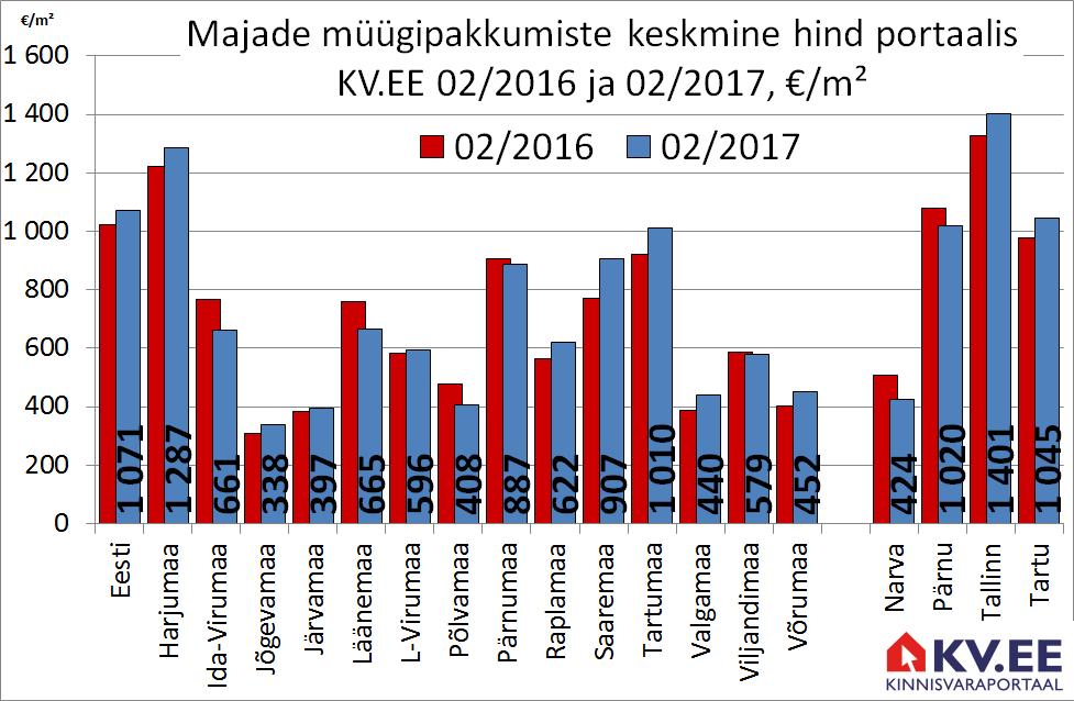KV.EE: Majade pakkumishinnad liiguvad tõususuunas